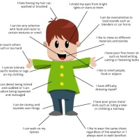 Attack of the Clothing Tags- Sensory Processing Disorder